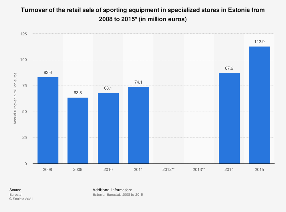 Statistic: Turnover of the retail sale of sporting equipment in specialized stores in Estonia from 2008 to 2015* (in million euros) | Statista