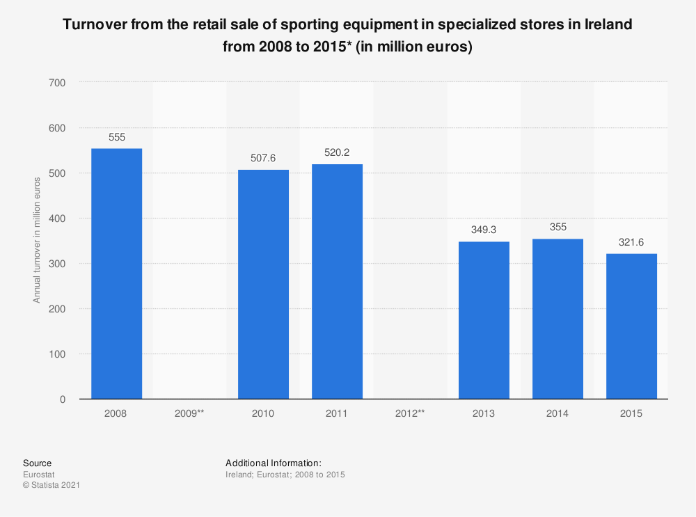 Statistic: Turnover from the retail sale of sporting equipment in specialized stores in Ireland from 2008 to 2015* (in million euros) | Statista