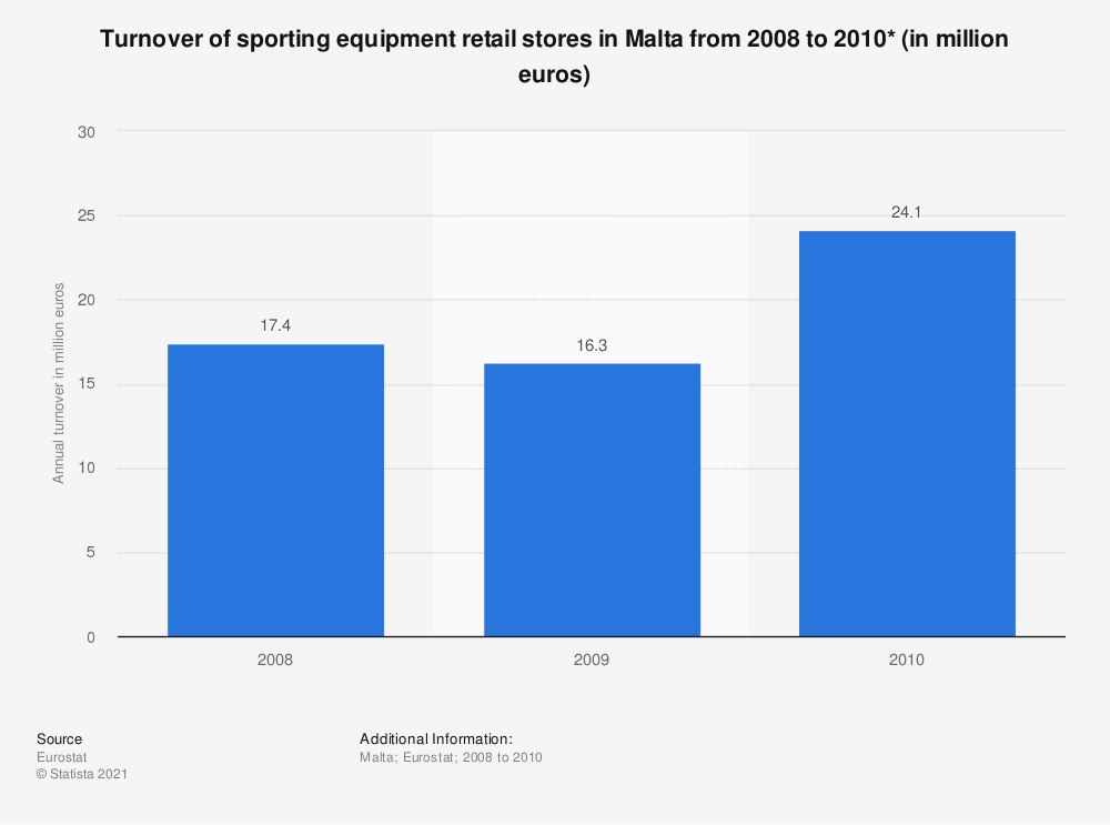 Statistic: Turnover of sporting equipment retail stores in Malta from 2008 to 2010* (in million euros) | Statista