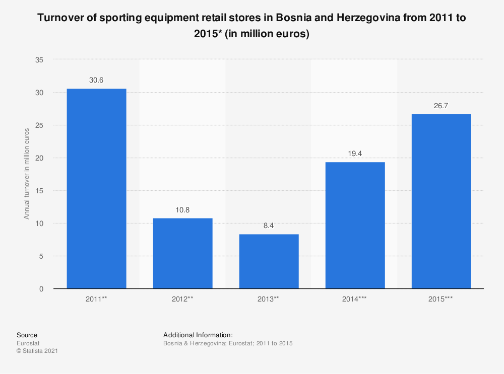 Statistic: Turnover of sporting equipment retail stores in Bosnia and Herzegovina from 2011 to 2015* (in million euros) | Statista