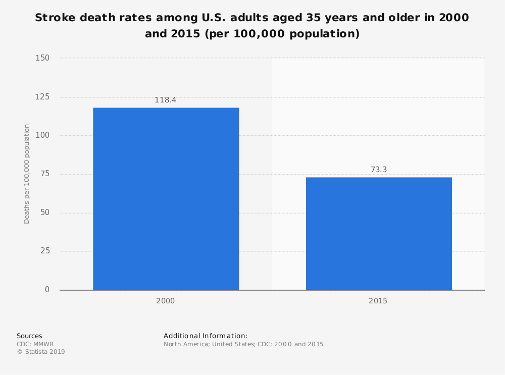 Statistic: Stroke death rates among U.S. adults aged 35 years and older in 2000 and 2015 (per 100,000 population) | Statista