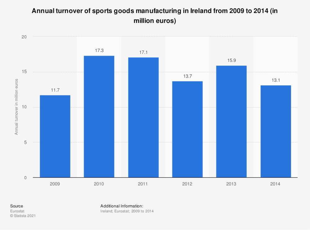 Statistic: Annual turnover of sports goods manufacturing in Ireland from 2009 to 2014 (in million euros) | Statista