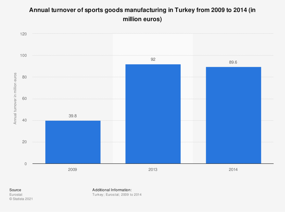 Statistic: Annual turnover of sports goods manufacturing in Turkey from 2009 to 2014 (in million euros) | Statista