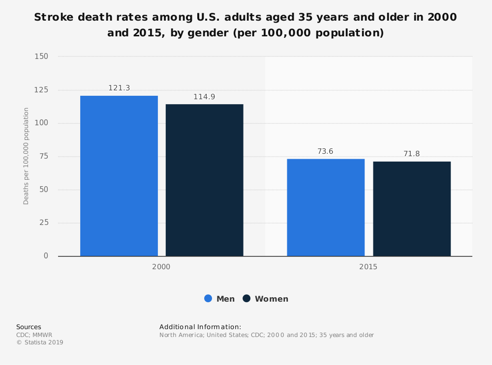 Statistic: Stroke death rates among U.S. adults aged 35 years and older in 2000 and 2015, by gender (per 100,000 population) | Statista