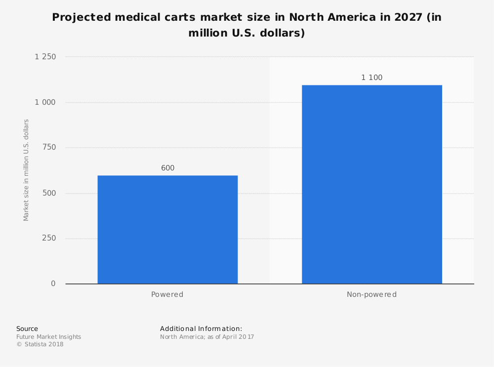 Statistic: Projected medical carts market size in North America in 2027 (in million U.S. dollars) | Statista