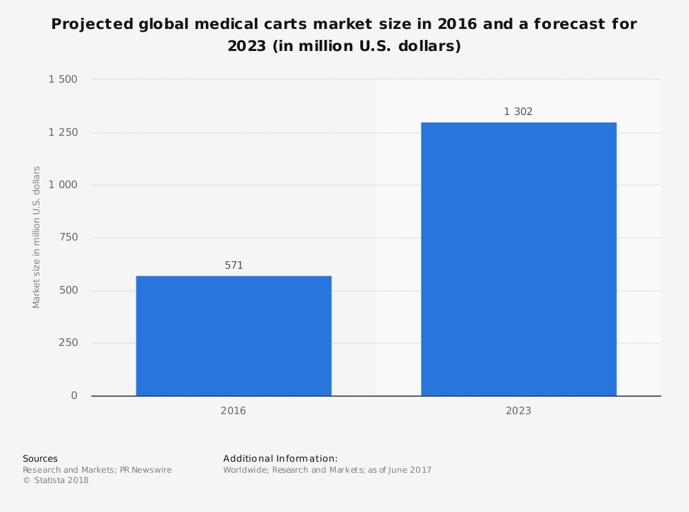 Statistic: Projected global medical carts market size in 2016 and a forecast for 2023 (in million U.S. dollars) | Statista
