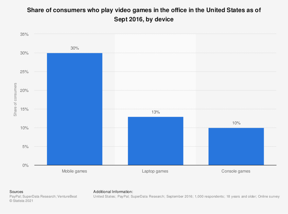 Statistic: Share of consumers who play video games in the office in the United States as of Sept 2016, by device  | Statista