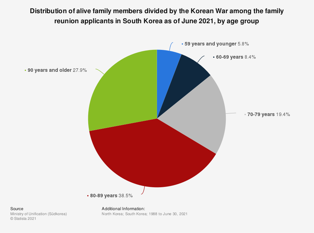 Statistic: Distribution of alive family members divided by the Korean War among the family reunion applicants in South Korea as of June 2020, by age group | Statista
