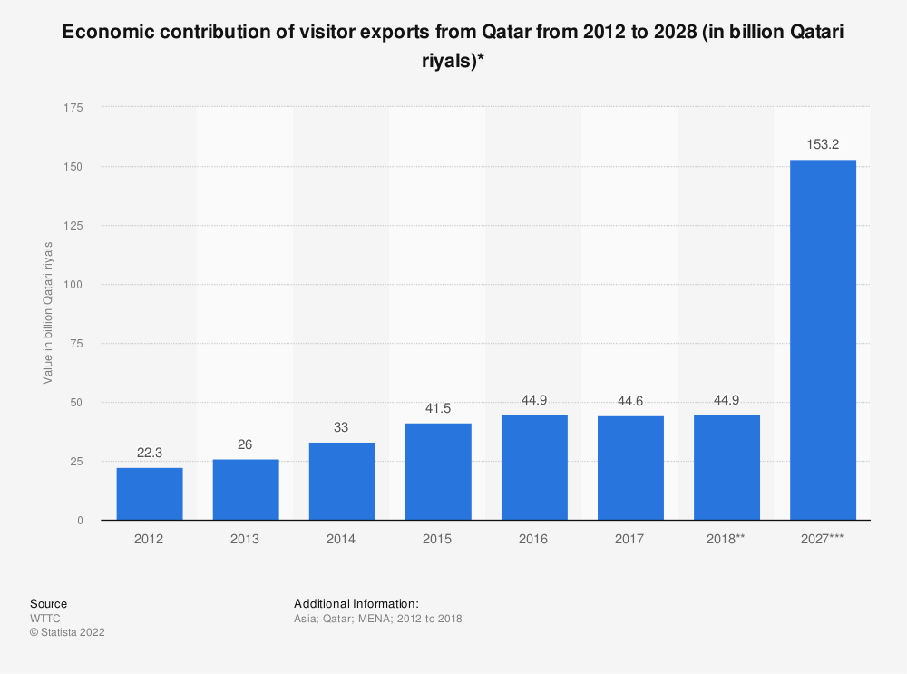 Statistic: Economic contribution of visitor exports from Qatar from 2012 to 2028 (in billion Qatari riyals)* | Statista