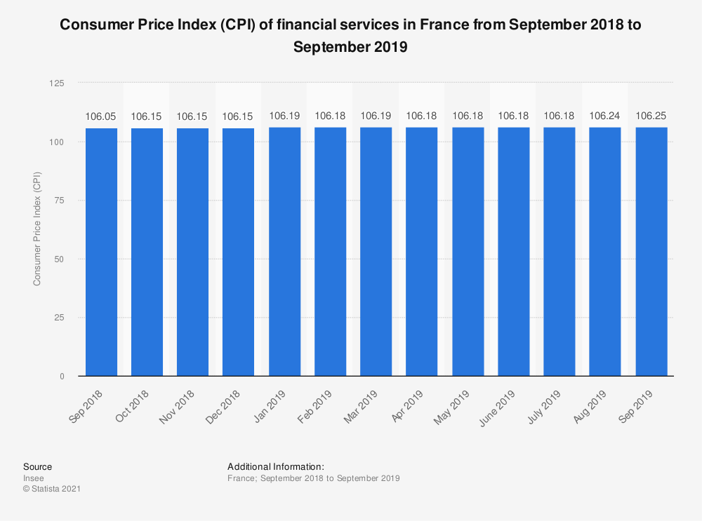 Statistic: Consumer Price Index (CPI) of financial services in France from September 2018 to September 2019 | Statista