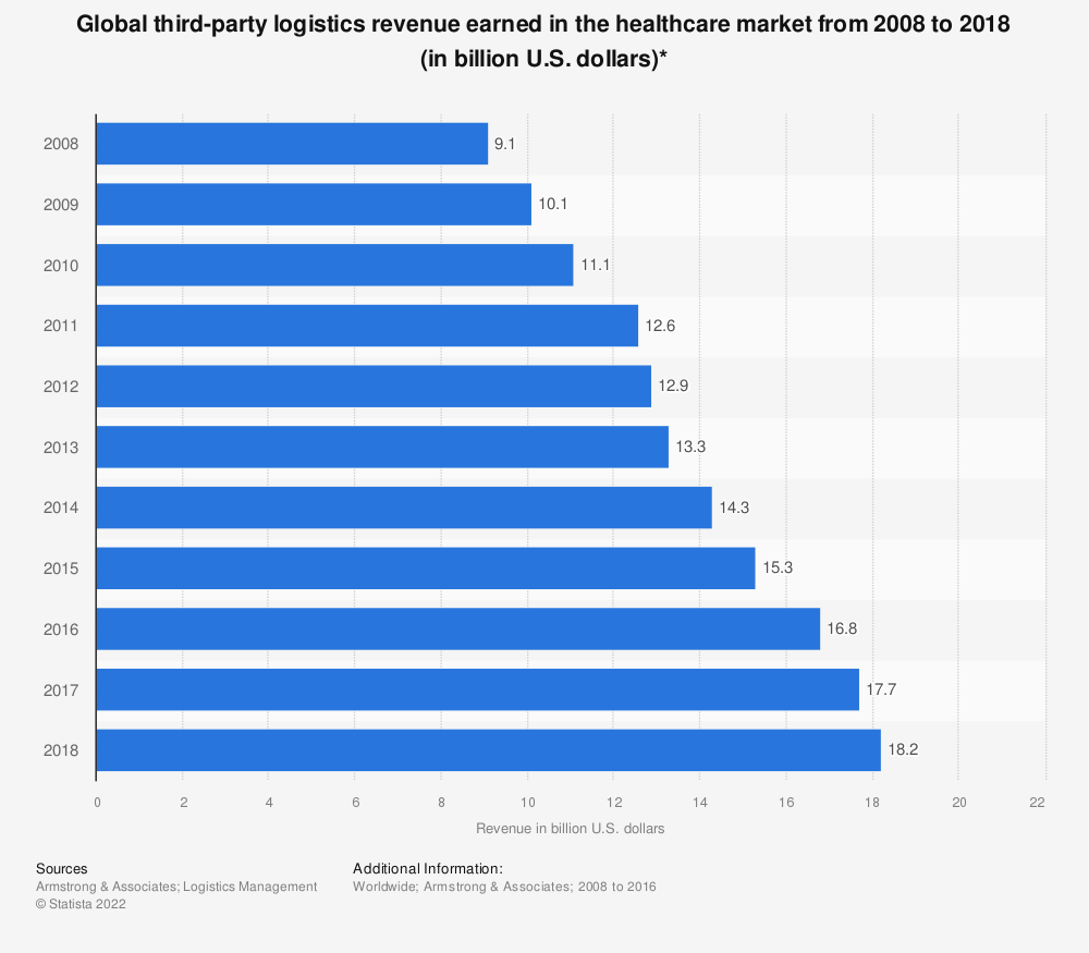 Statistic: Global third-party logistics revenue earned in the healthcare market from 2008 to 2018 (in billion U.S. dollars)* | Statista