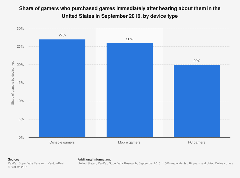 Statistic: Share of gamers who purchased games immediately after hearing about them in the United States in September 2016, by device type   Statista