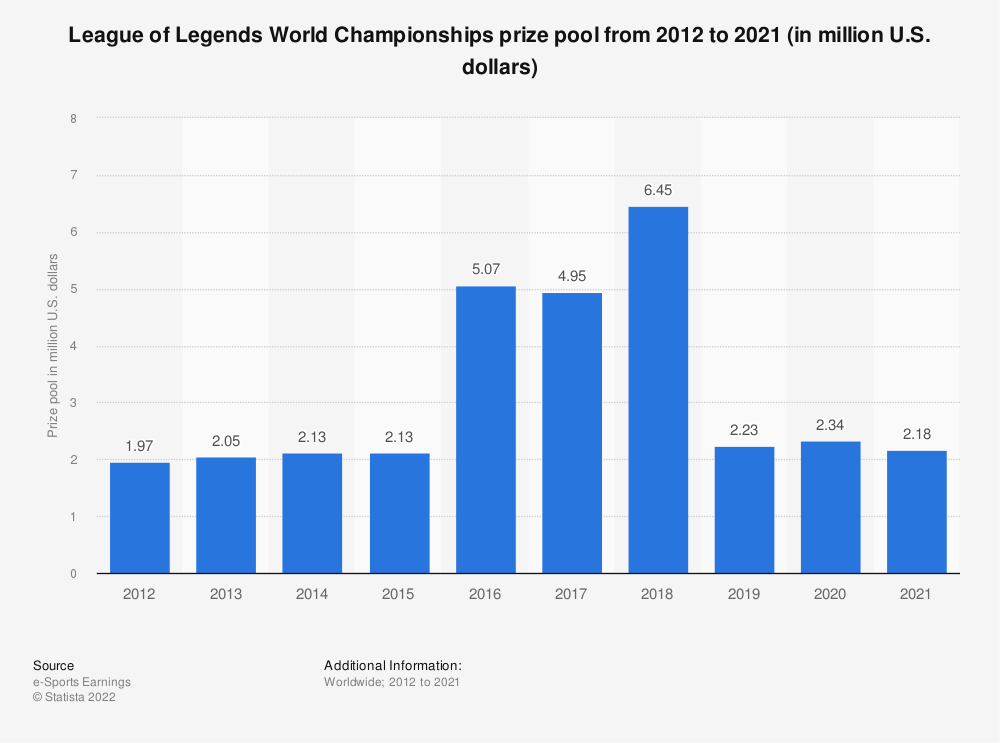 LoL World Championships prize pool 2018 | Statista