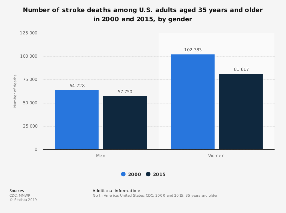 Statistic: Number of stroke deaths among U.S. adults aged 35 years and older in 2000 and 2015, by gender | Statista