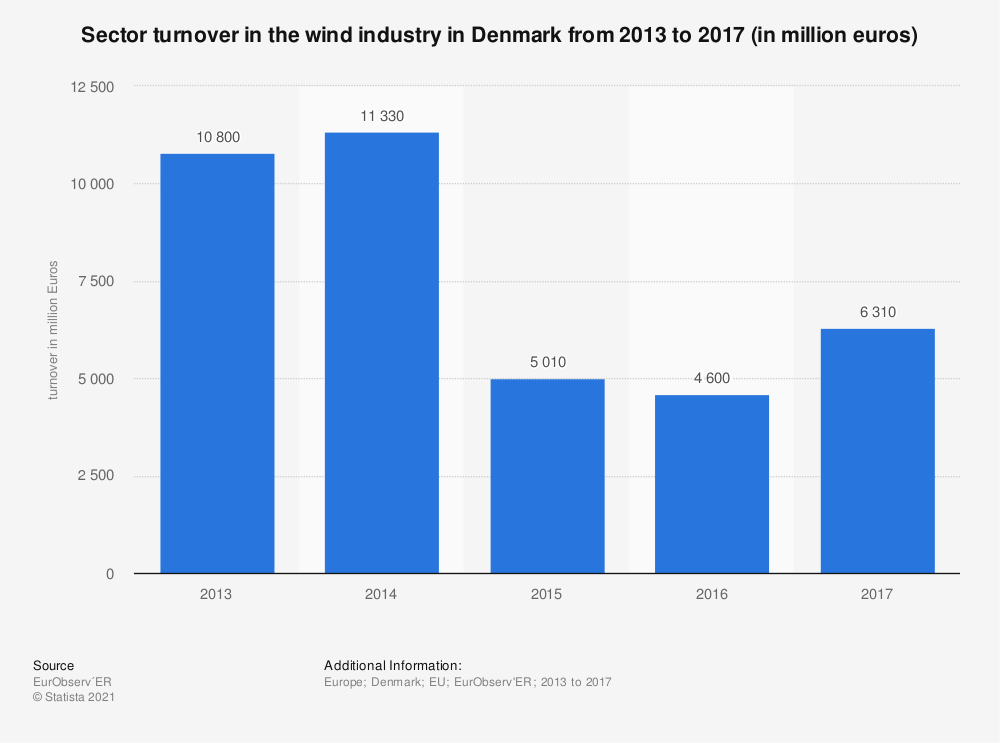 Statistic: Sector turnover in the wind industry in Denmark from 2013 to 2017 (in million euros) | Statista