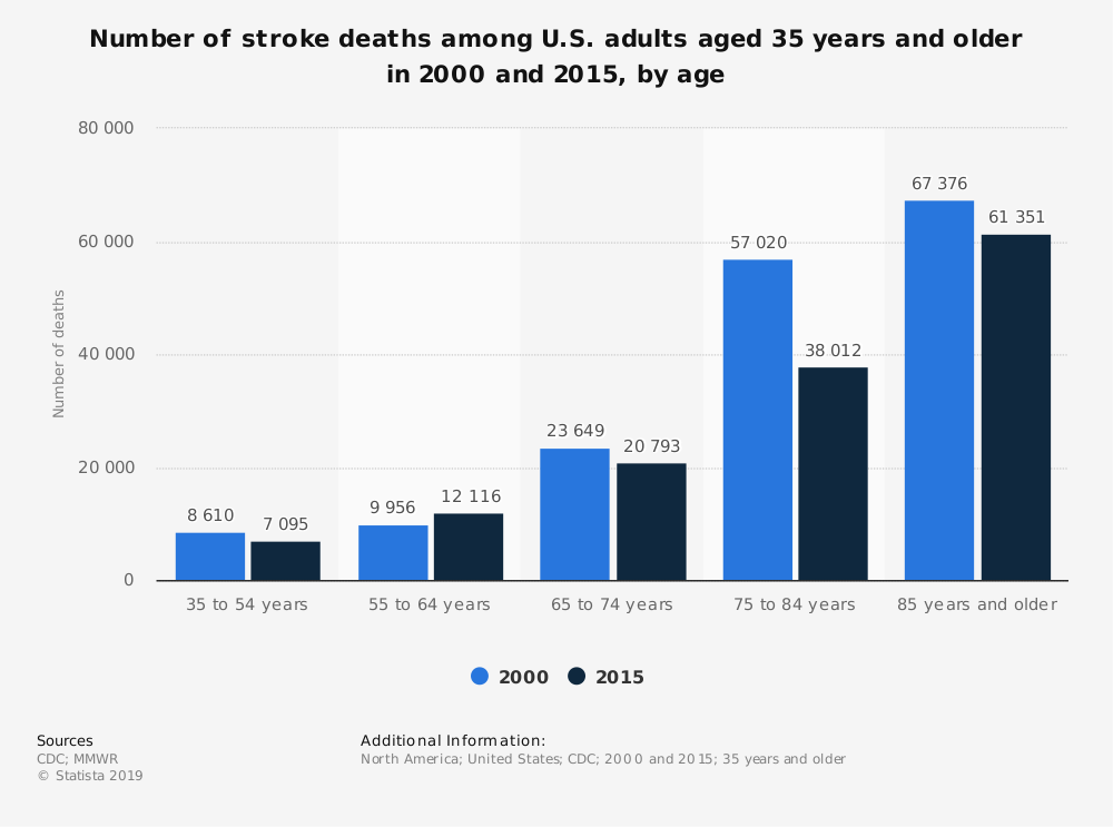 Statistic: Number of stroke deaths among U.S. adults aged 35 years and older in 2000 and 2015, by age  | Statista