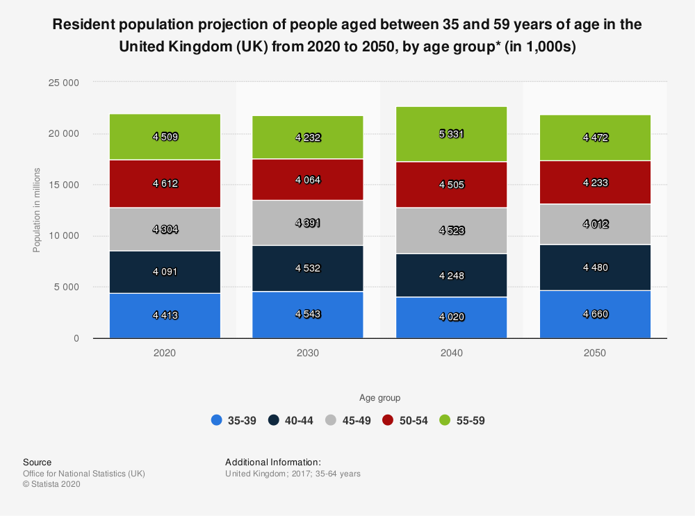 Statistic: Resident population projection of people aged between 35 and 59 years of age in the United Kingdom (UK) from 2020 to 2050, by age group* (in 1,000s) | Statista