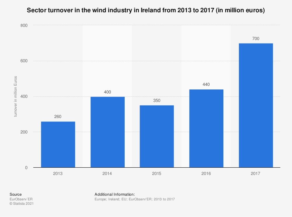 Statistic: Sector turnover in the wind industry in Ireland from 2013 to 2017 (in million euros) | Statista