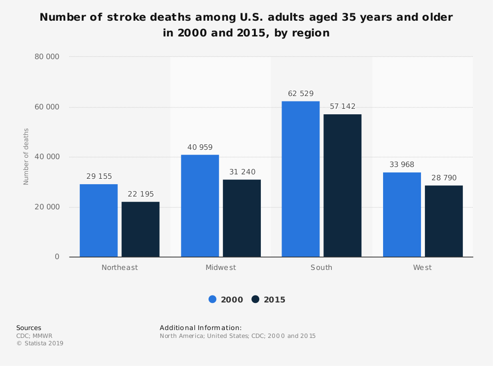 Statistic: Number of stroke deaths among U.S. adults aged 35 years and older in 2000 and 2015, by region | Statista