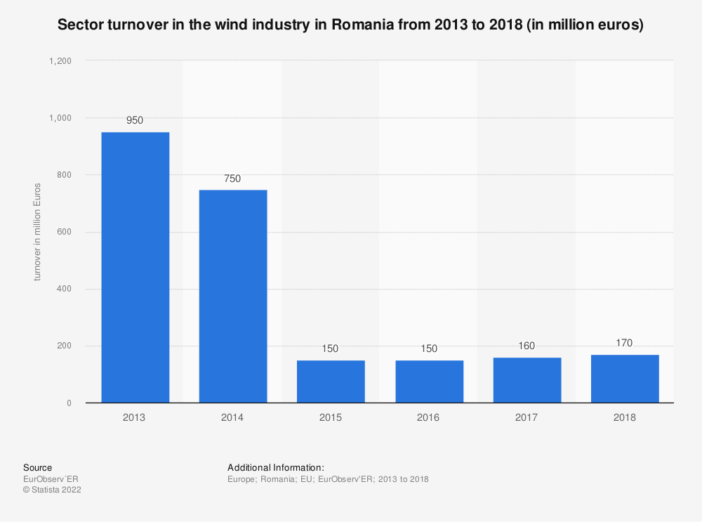Statistic: Sector turnover in the wind industry in Romania from 2013 to 2018 (in million euros) | Statista