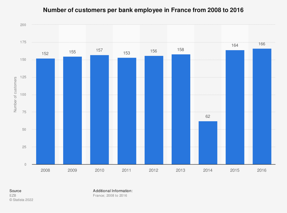 Statistic: Number of customers per bank employee in France from 2008 to 2016 | Statista