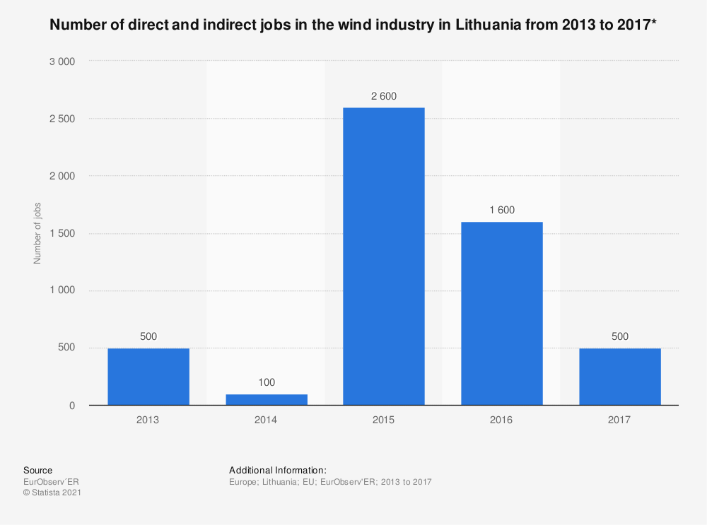 Statistic: Number of direct and indirect jobs in the wind industry in Lithuania from 2013 to 2017* | Statista