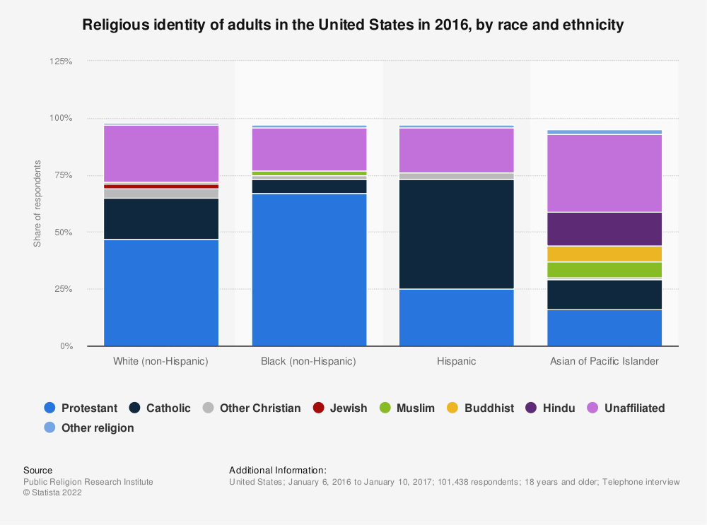 Statistic: Religious identity of adults in the United States in 2016, by race and ethnicity | Statista