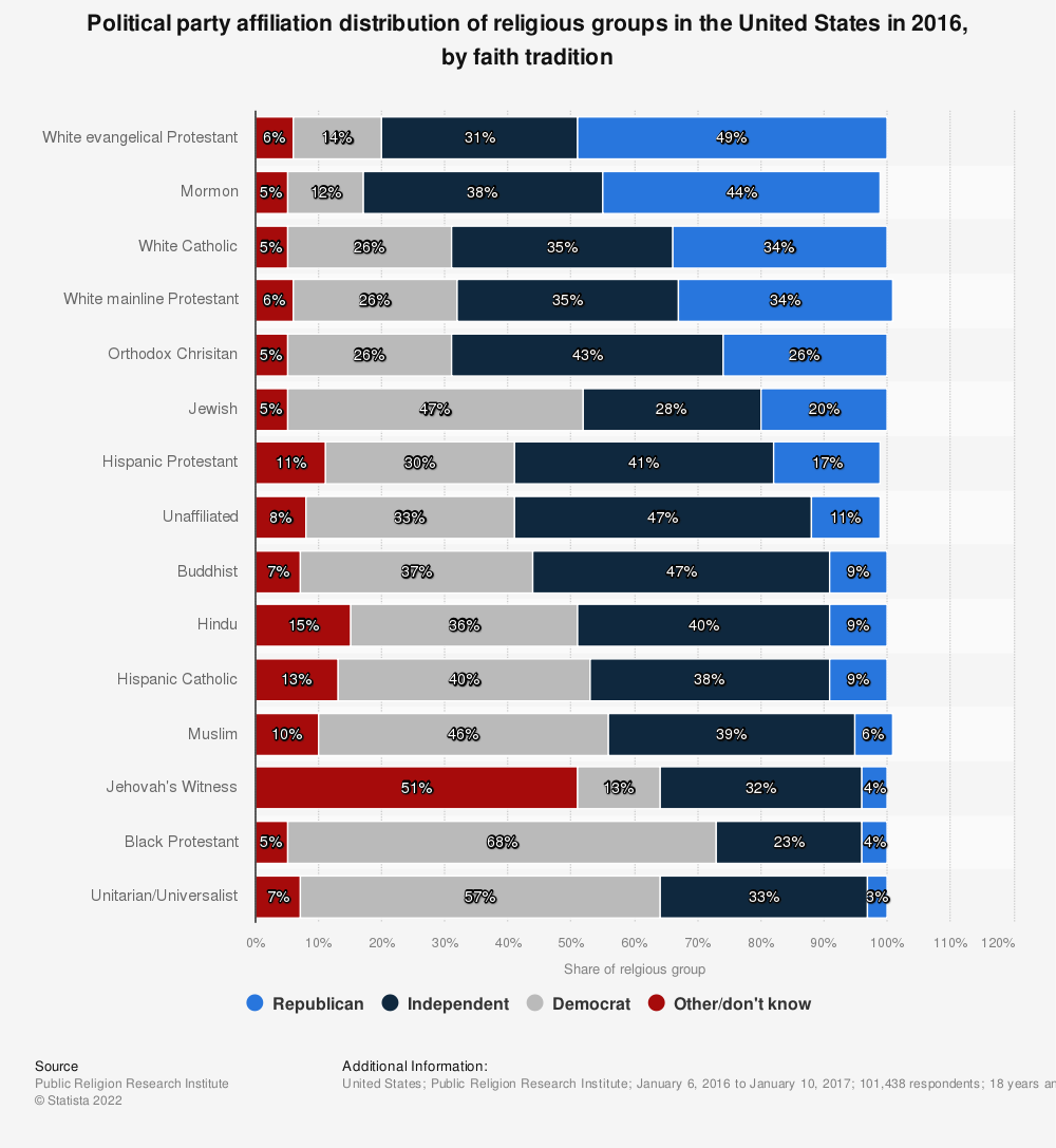 Statistic: Political party affiliation distribution of religious groups in the United States in 2016, by faith tradition | Statista
