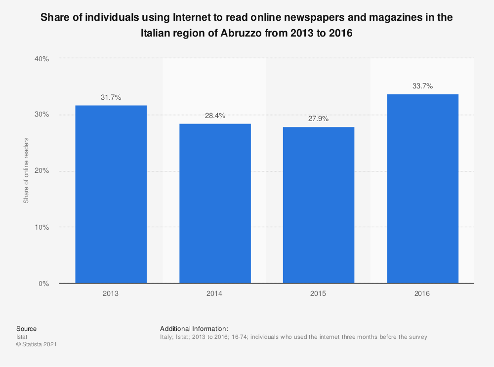 Statistic: Share of individuals using Internet to read online newspapers and magazines in the Italian region of Abruzzo from 2013 to 2016 | Statista