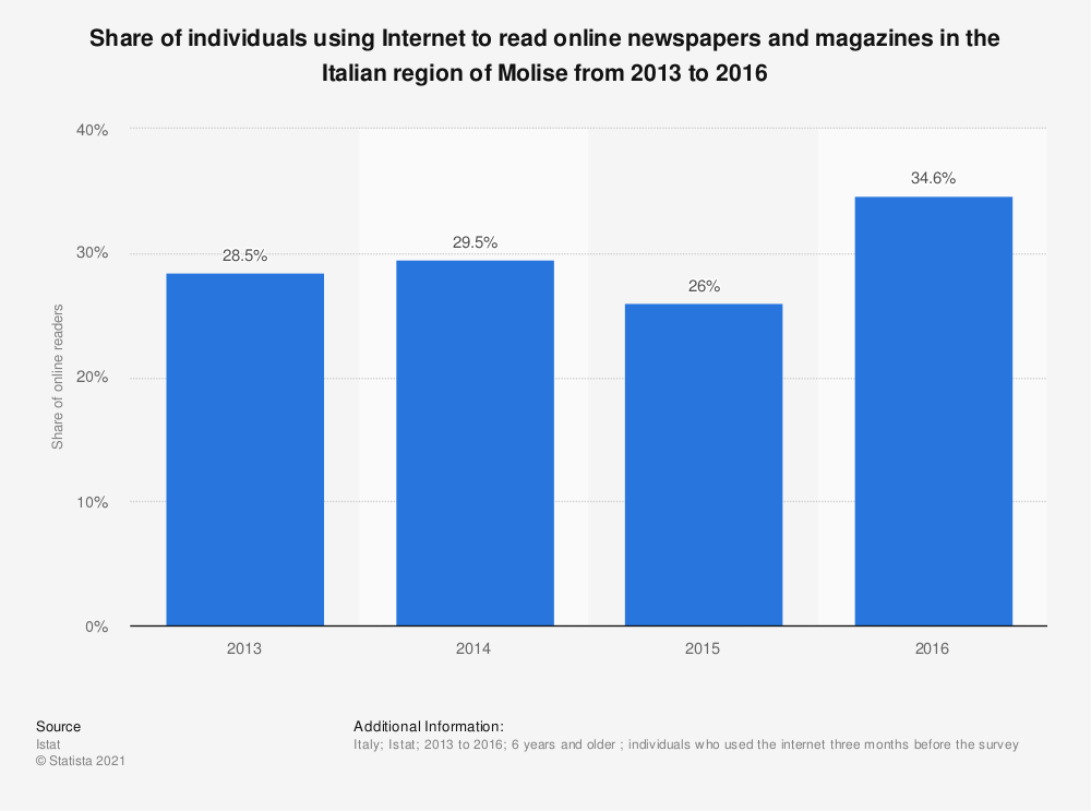 Statistic: Share of individuals using Internet to read online newspapers and magazines in the Italian region of Molise from 2013 to 2016 | Statista