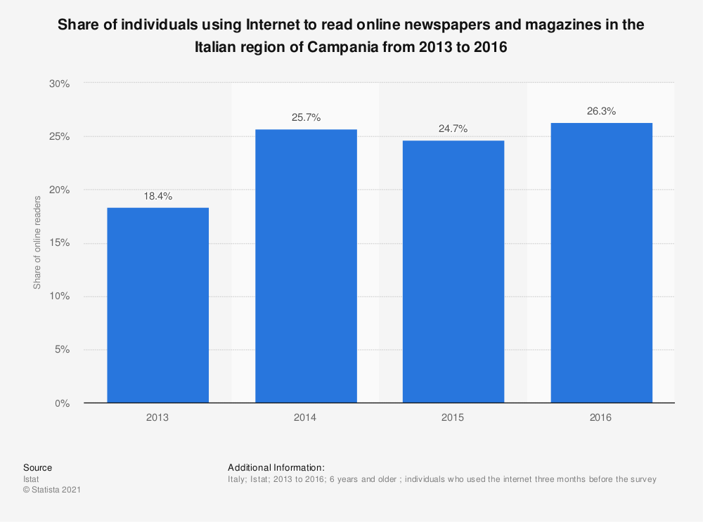 Statistic: Share of individuals using Internet to read online newspapers and magazines in the Italian region of Campania from 2013 to 2016 | Statista