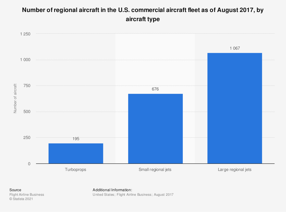 Statistic: Number of regional aircraft in the U.S. commercial aircraft fleet as of August 2017, by aircraft type | Statista