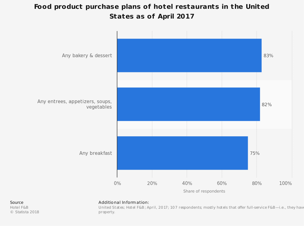 Statistic: Food product purchase plans of hotel restaurants in the United States as of April 2017  | Statista