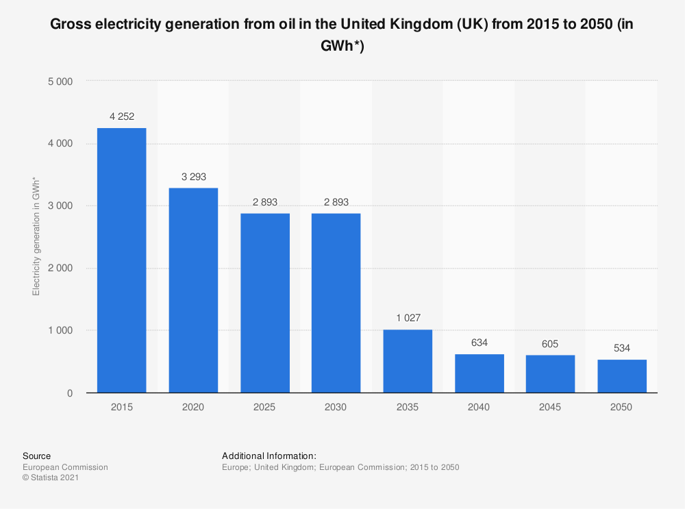 Statistic: Gross electricity generation from oil in the United Kingdom (UK) from 2015 to 2050 (in GWh*)   Statista
