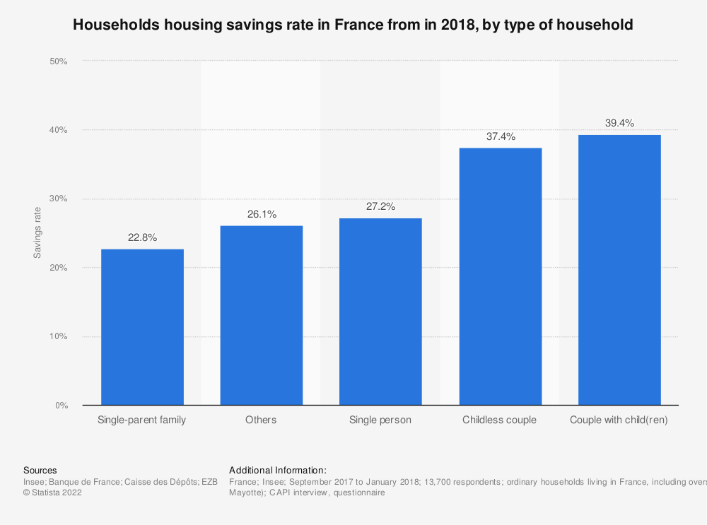 Statistic: Households housing savings rate in France from in 2015, by type of household | Statista