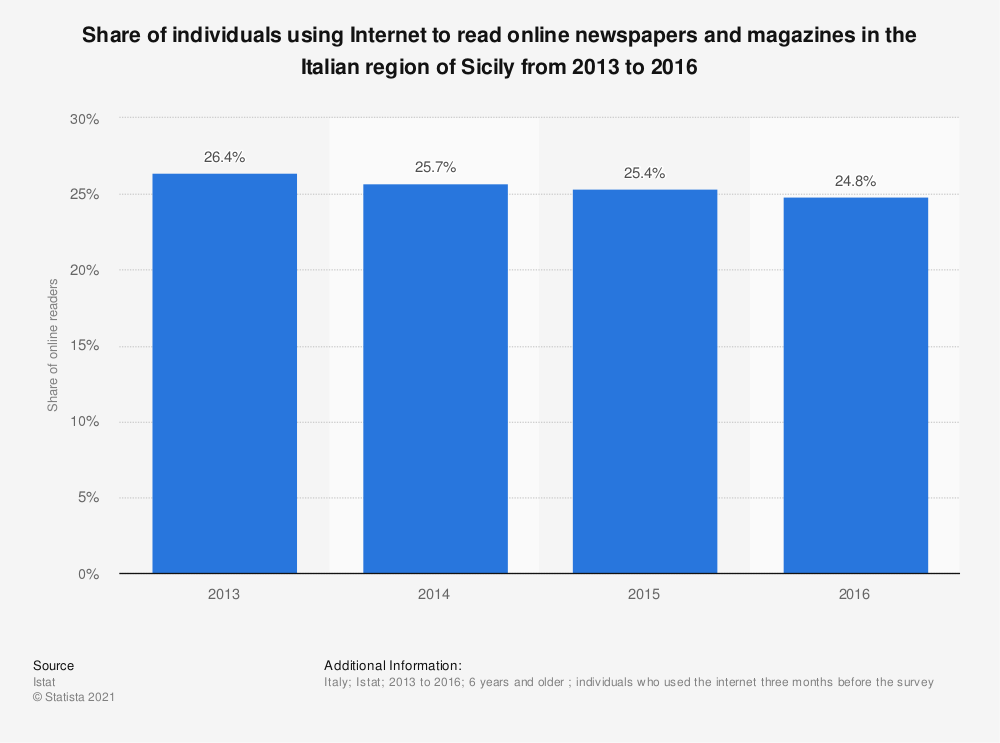 Statistic: Share of individuals using Internet to read online newspapers and magazines in the Italian region of Sicily from 2013 to 2016 | Statista