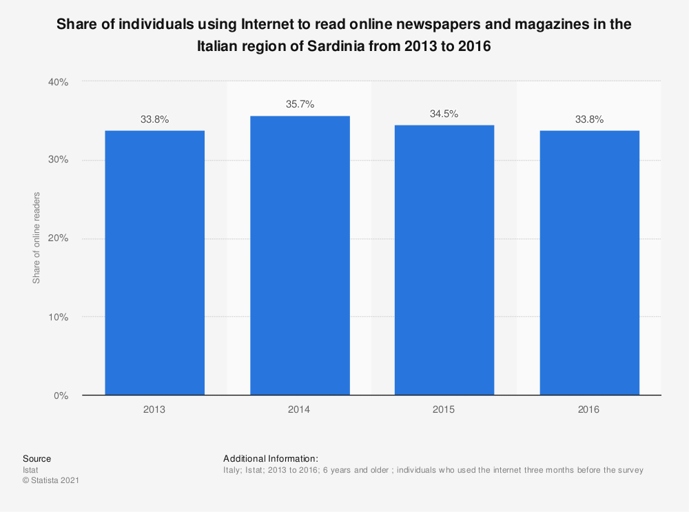 Statistic: Share of individuals using Internet to read online newspapers and magazines in the Italian region of Sardinia from 2013 to 2016   Statista