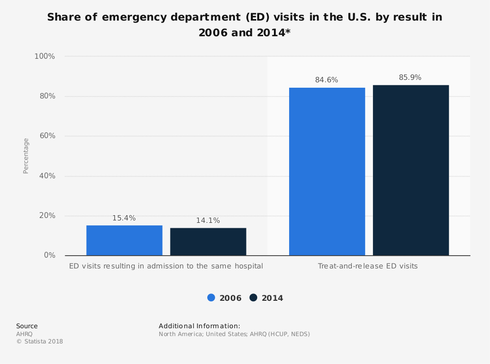Statistic: Share of emergency department (ED) visits in the U.S. by result in 2006 and 2014* | Statista