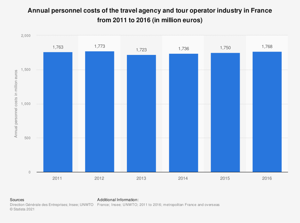 Statistic: Annual personnel costs of the travel agency and tour operator industry in France from 2011 to 2014 (in million euros) | Statista