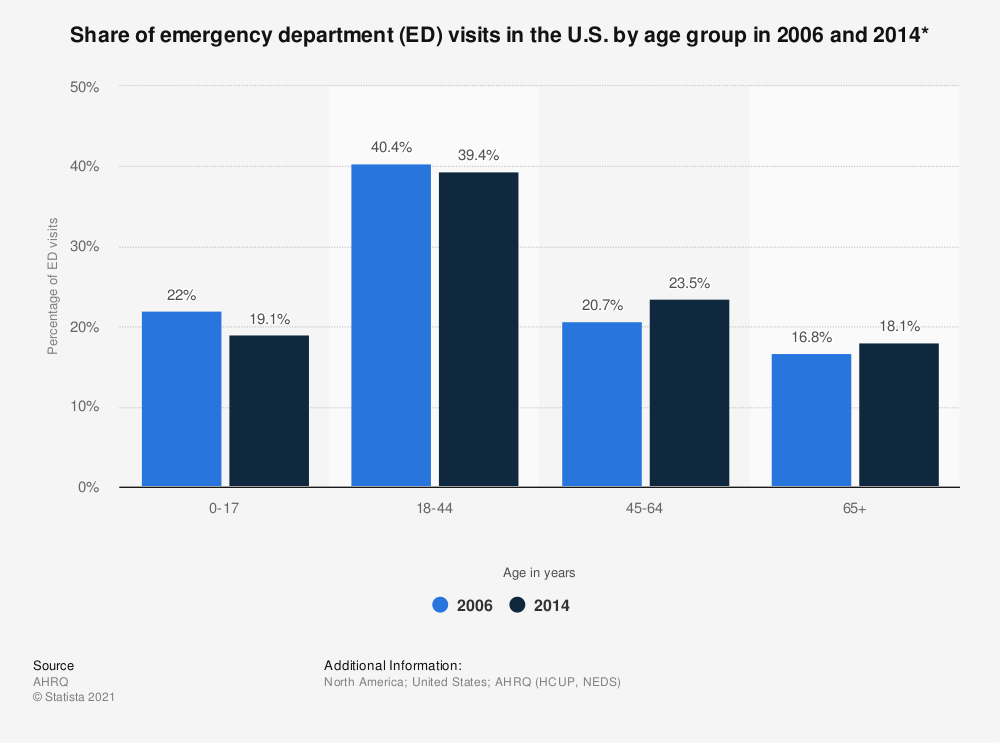 Statistic: Share of emergency department (ED) visits in the U.S. by age group in 2006 and 2014* | Statista