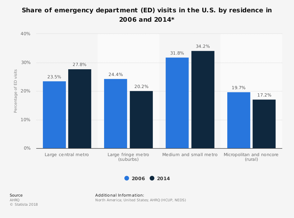 Statistic: Share of emergency department (ED) visits in the U.S. by residence in 2006 and 2014* | Statista