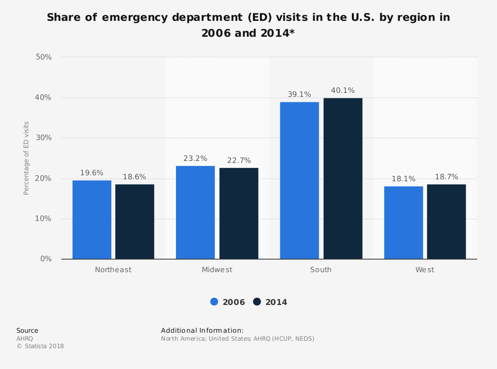 Statistic: Share of emergency department (ED) visits in the U.S. by region in 2006 and 2014* | Statista