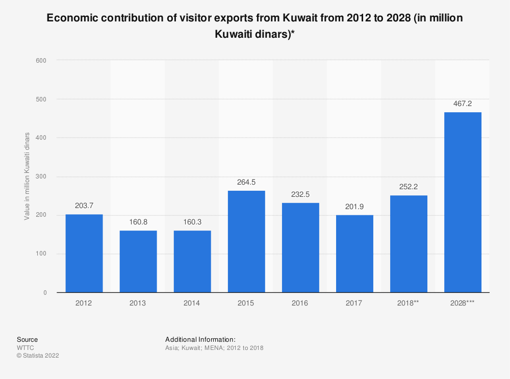 Statistic: Economic contribution of visitor exports from Kuwait from 2012 to 2028 (in million Kuwaiti dinars)* | Statista