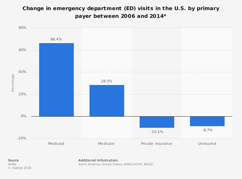 Statistic: Change in emergency department (ED) visits in the U.S. by primary payer between 2006 and 2014* | Statista