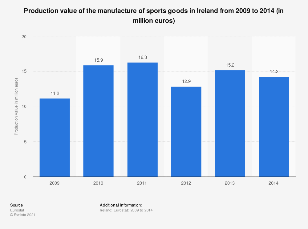 Statistic: Production value of the manufacture of sports goods in Ireland from 2009 to 2014 (in million euros) | Statista