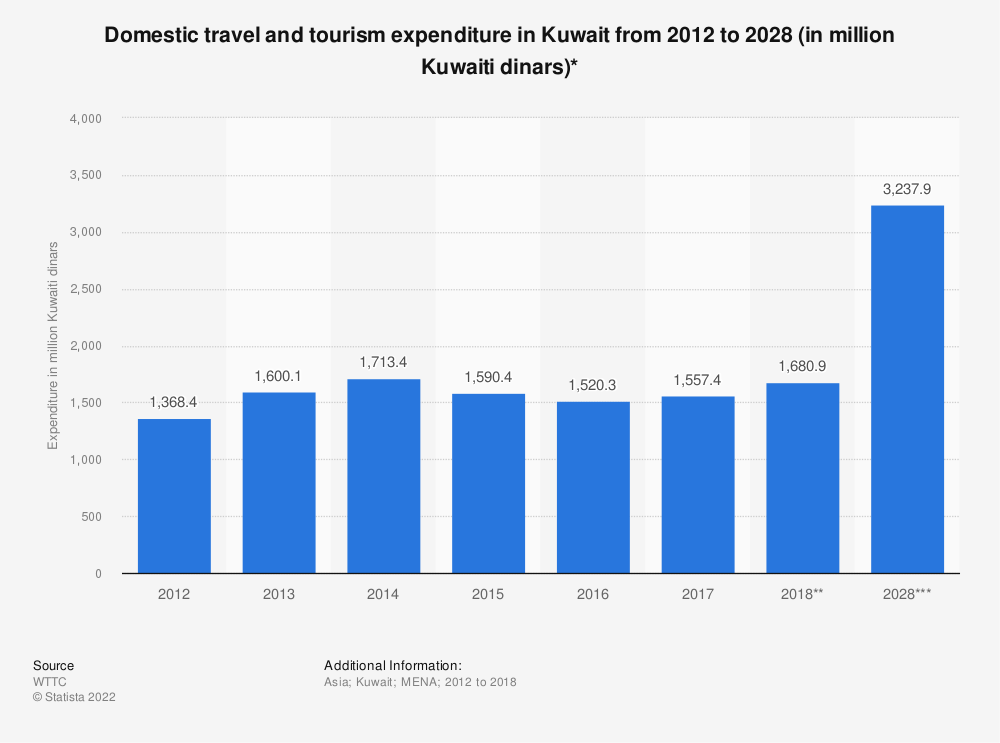 Statistic: Domestic travel and tourism expenditure in Kuwait from 2012 to 2028 (in million Kuwaiti dinars)* | Statista