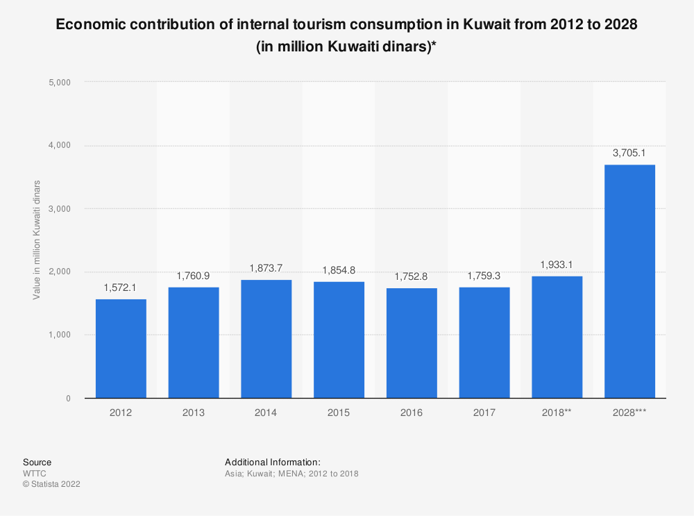 Statistic: Economic contribution of internal tourism consumption in Kuwait from 2012 to 2028 (in million Kuwaiti dinars)* | Statista
