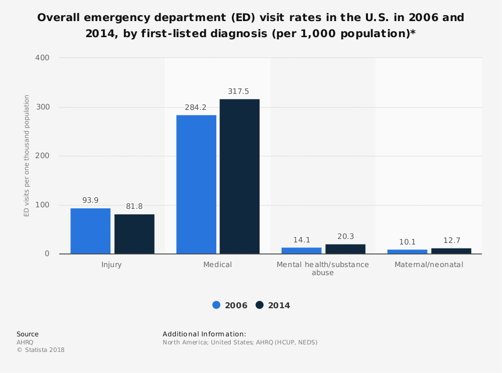 Statistic: Overall emergency department (ED) visit rates in the U.S. in 2006 and 2014, by first-listed diagnosis (per 1,000 population)* | Statista