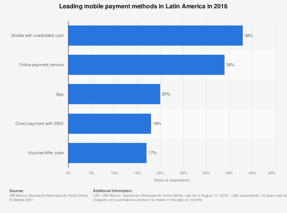 Statistic: Leading mobile payment methods in Latin America in 2016 | Statista