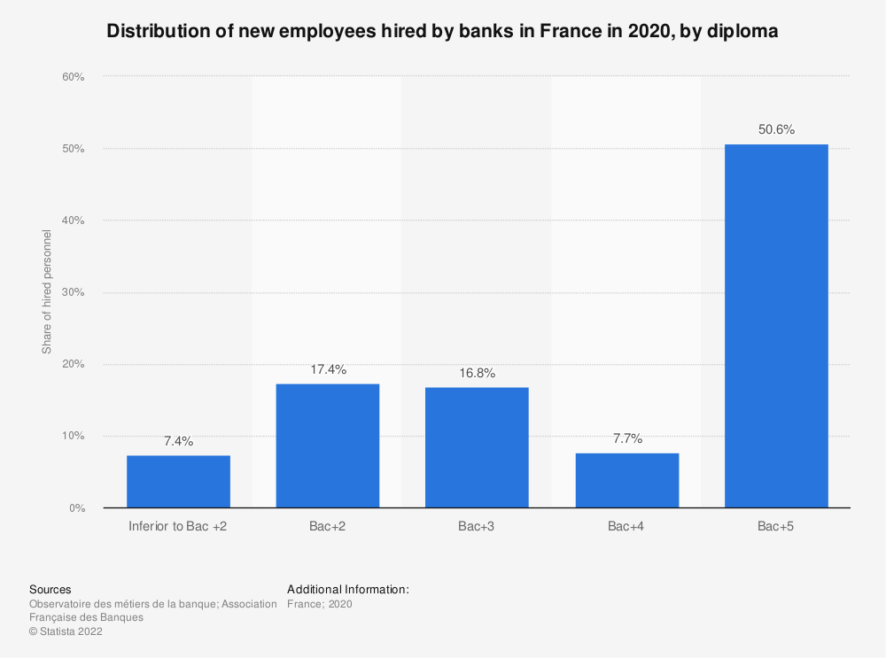 Statistic: Distribution of new employees hired by banks in France in 2018, by diploma | Statista